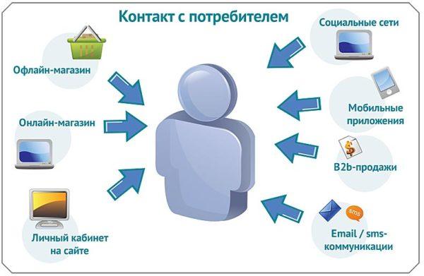 чтобы получать отличную прибыль важно наладить отличный контакт с потребителем
