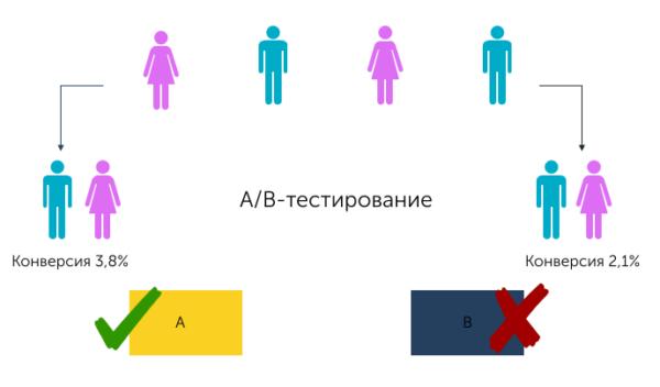 А/Б-тестирование позволяет узнать, какое решение поможет улучшить конверсию