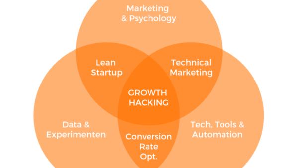 Growth Hacking состоит из многих направлений, являясь по сути тем же диджитал-маркетингом