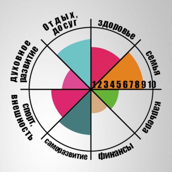 в колесо стоит добавлять только самые важные области